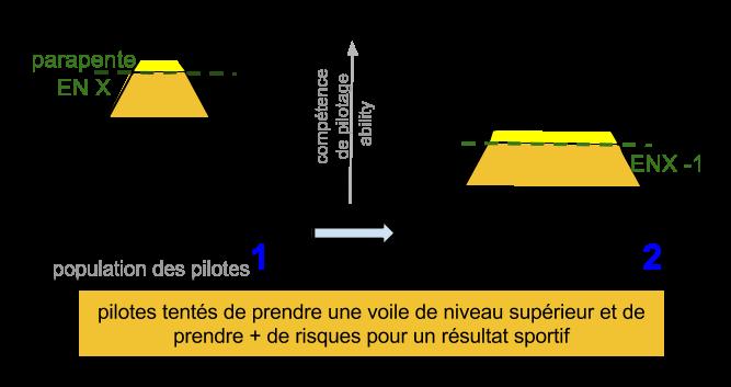 l'interdiction des VNH augmente la prise de risques en compétition parapentes :explications